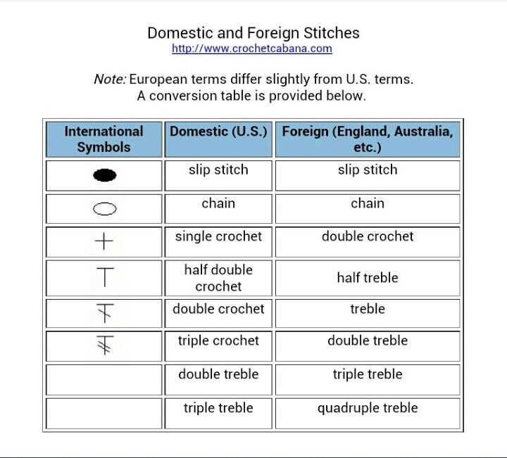 Crochet Stitches Symbols : Crochet stitch symbols