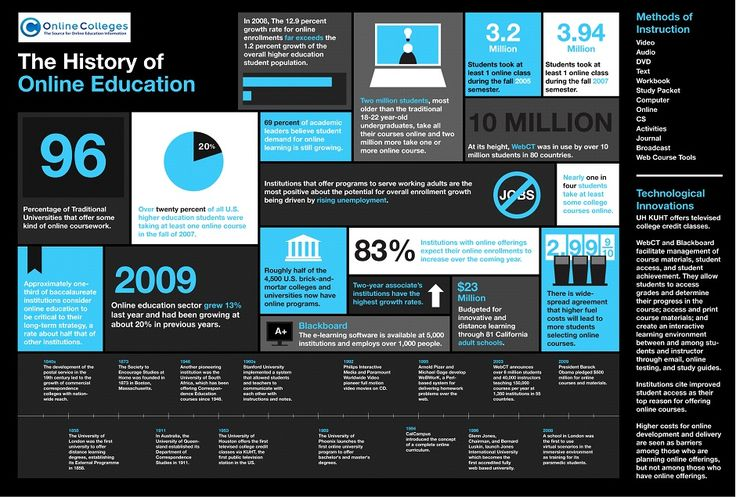 The History of Online Educatio