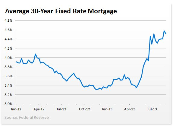 mortgage rates for credit scores below 600