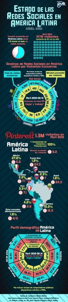 Estado de las redes sociales en América Latina