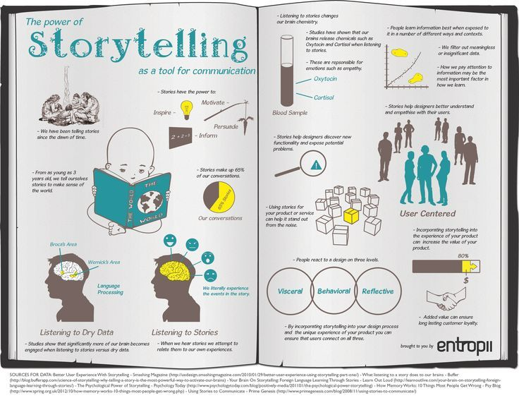 an analysis of the power of storytelling The power of storytelling: how oral narrative influences children's relationships in classrooms robin mello university of wisconsin-whitewater the small size of the group allowed for in-depth discussions and analysis over a long period of time.