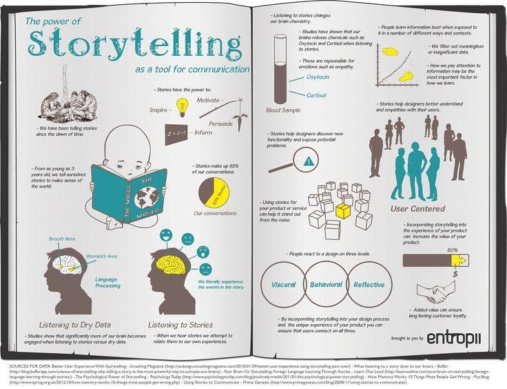 the power of storytelling pdf