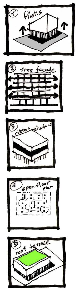 Pin by brahmono aji on architecture drawings pinterest for 5 points corbusier