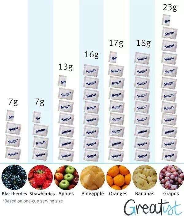 high sugar fruits fruit of life