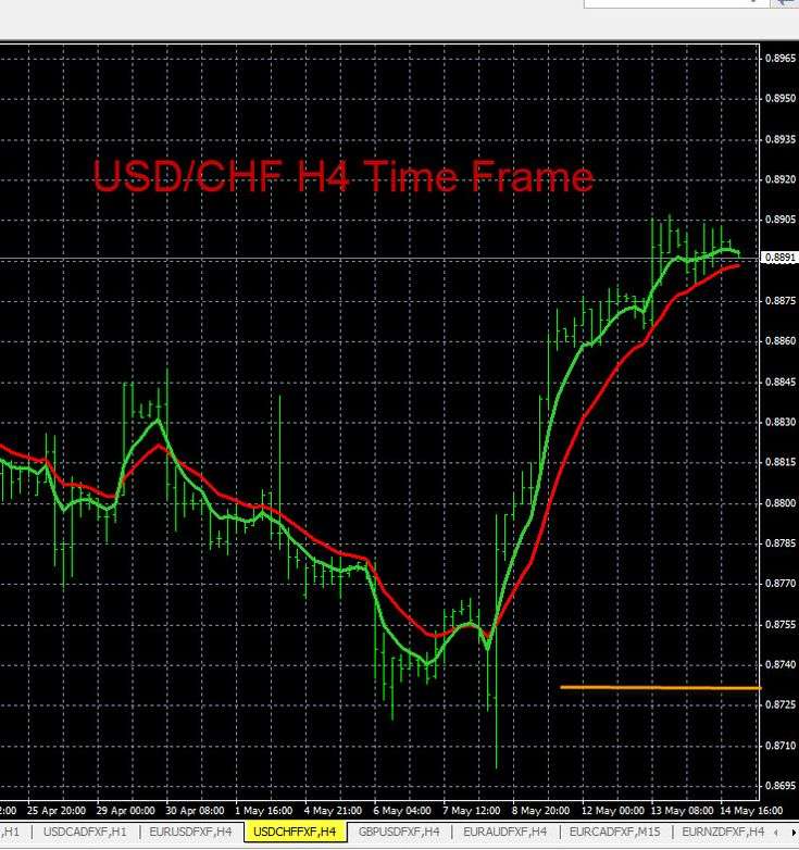 Forex - USD/CHF Technical Analysis (US Dollar / Swiss Franc)