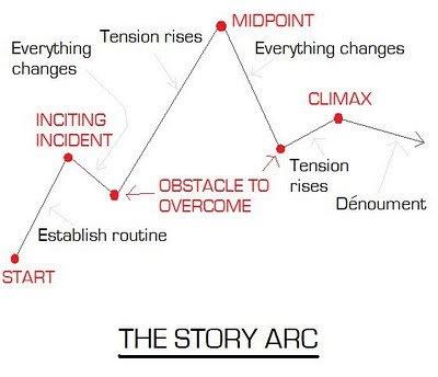 Printables Story Arc Worksheet story arc worksheet plustheapp writing pinterest