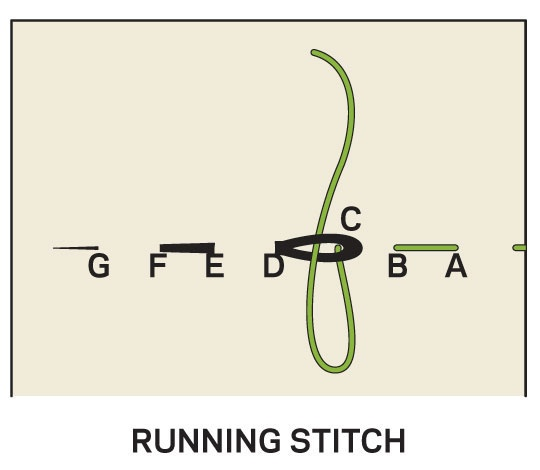 Running stitch crafts needle crewel embroidery