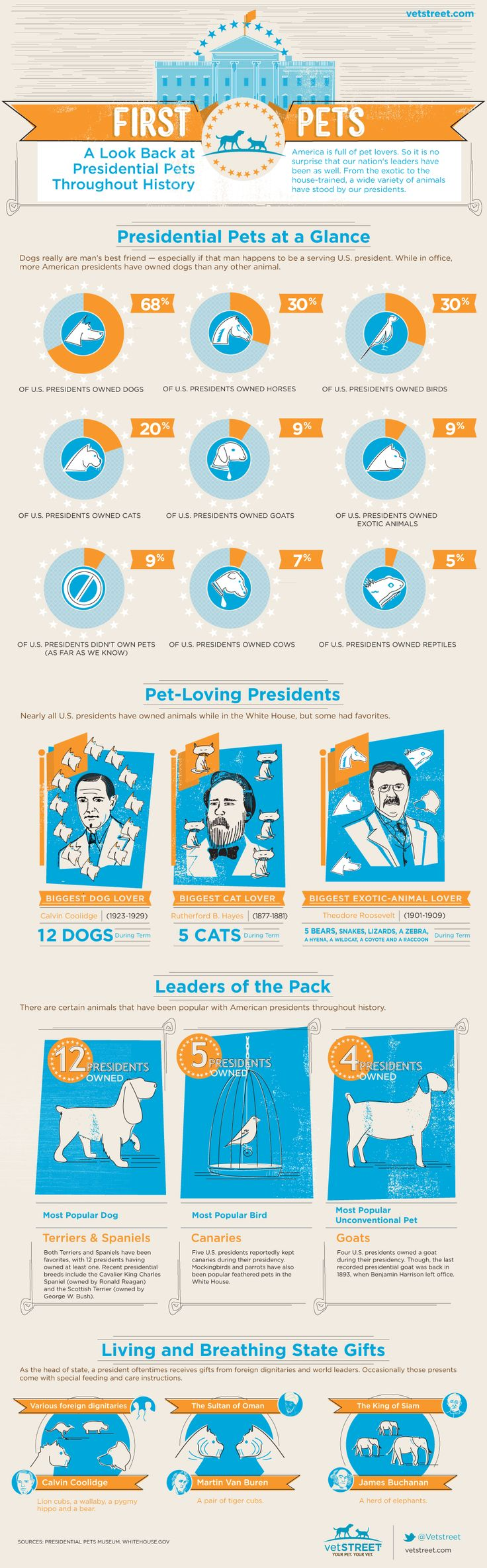 First Pets: Presidential Pets Throughout History