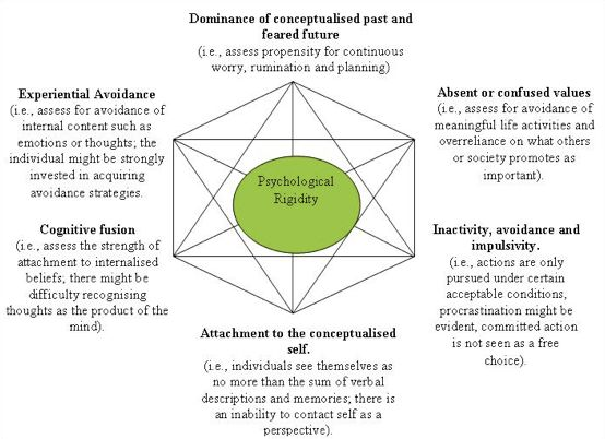 psychological rigidity | Psychology | Pinterest