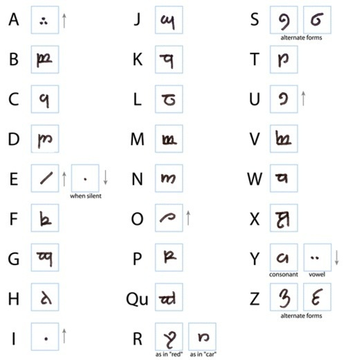 how to write your name in elvish