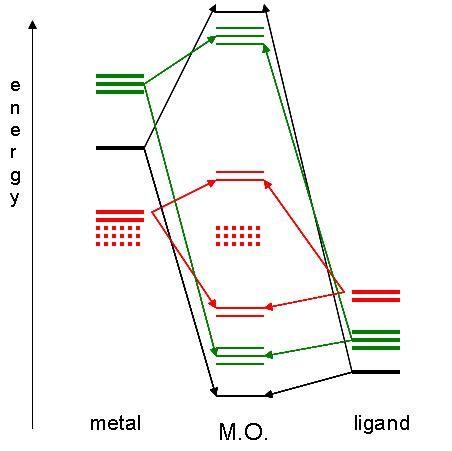 Hybrid orbital theory | Science--Chemistry | Pinterest