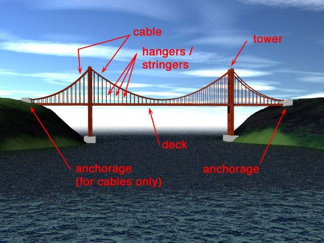 mechanical engineering and building bridges Mechanical engineering and building bridges piping perfect engineering provided tailored bridges.