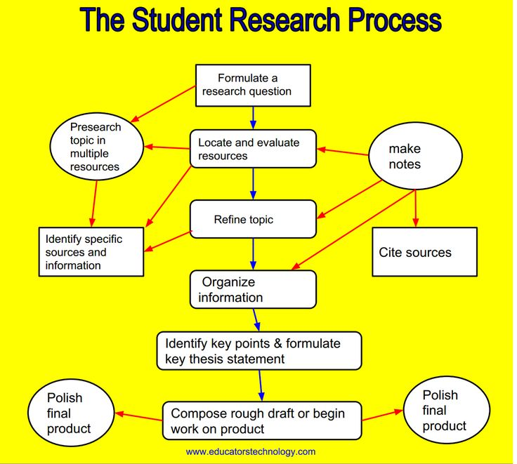 Design Of Classroom Action Research ~ Guide on teaching students about the research process