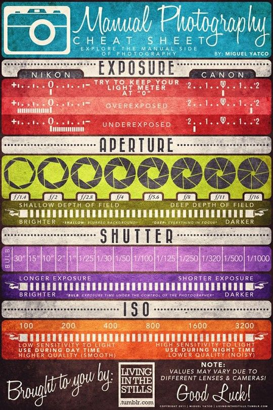 "The Manual Photography Cheat Sheet by Miguel ""Mig"" Yatco is a very cool infographic for anyone who is ready to move off of Automatic Mode on their camera!  Yes, that means you!  Quit taking average photos with average settings!    No matter if you shoot with film or digital, understanding of these four aspects of photography are key to taking good shots."