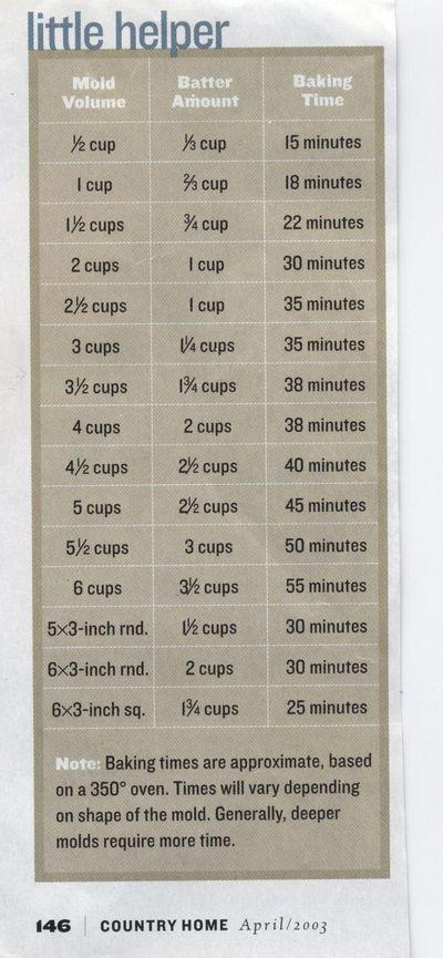 wilton cake baking times chart