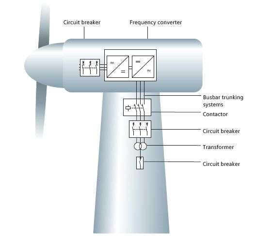 www.wind-turbines-for-the-home.info/wind-energy-facts.html Wind power ...