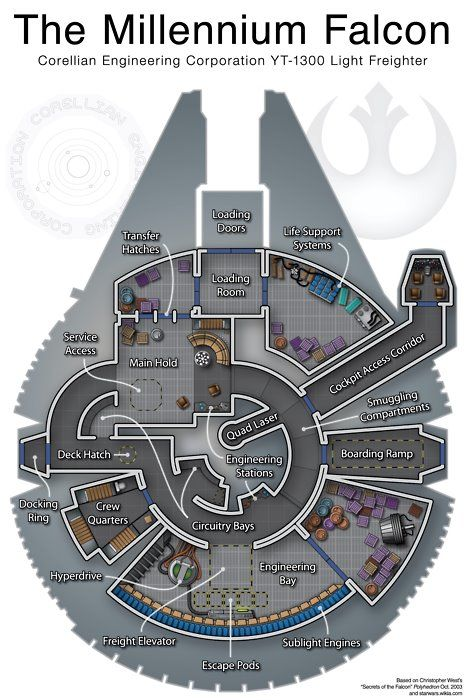 millennium falcon schematic    pinterest.com