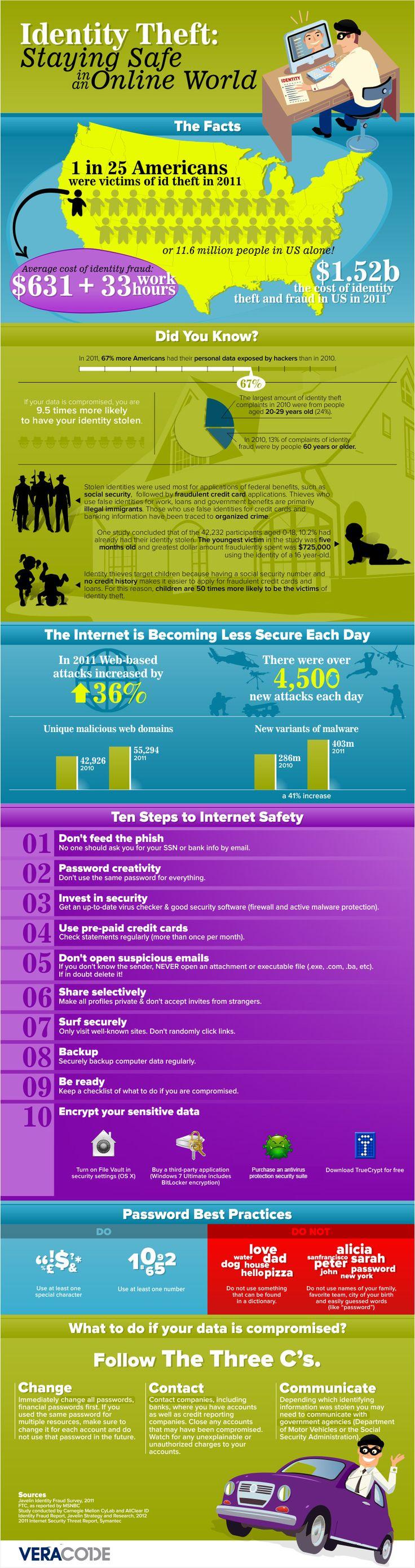 Identity Theft: Keeping Safe i