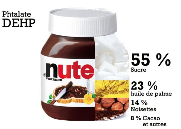 Nutella | Attention, huile de palme