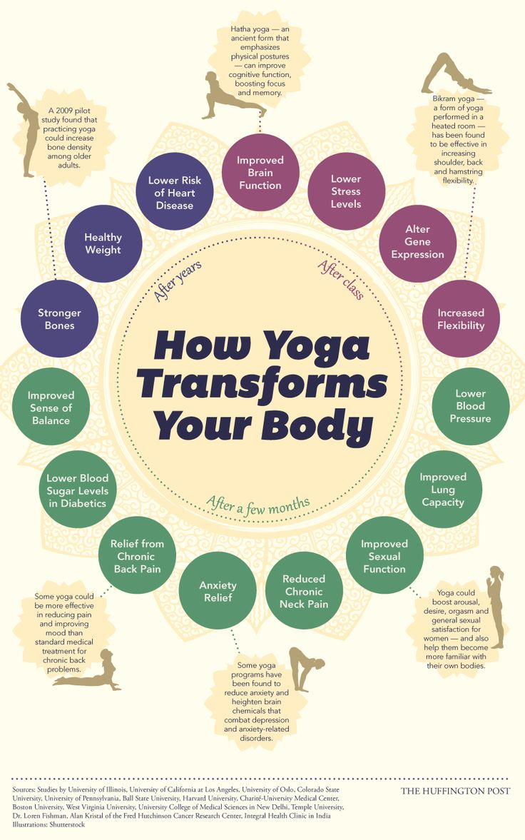 How Yoga Changes Your Body, Starting The Day You Begin (INFOGRAPHIC) by Jan Diehm,  huffingtonpost #Infographic #Yoga