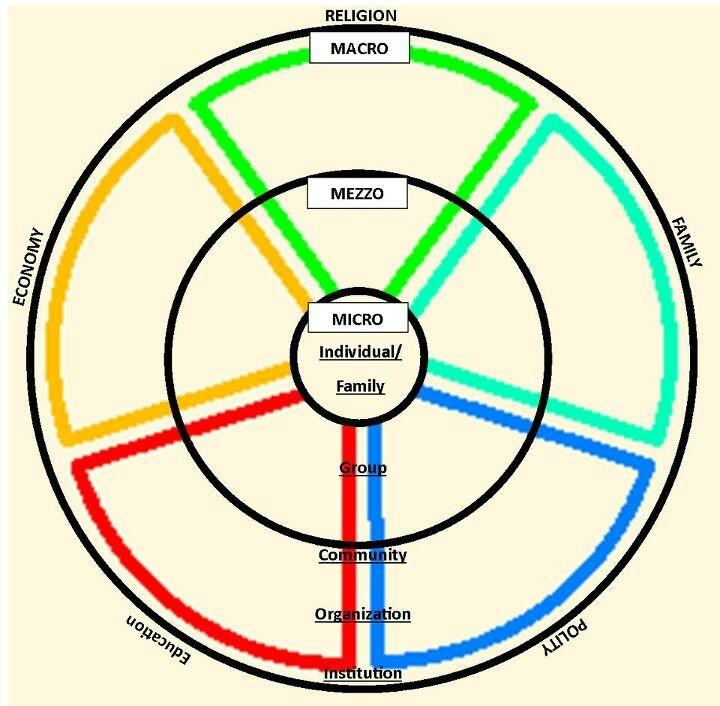 Ecomap Diagram