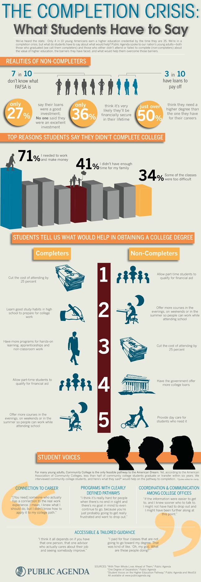 Here's what students who completed and those who were unable to complete their degrees say would help them achieve success in college. How can we inco