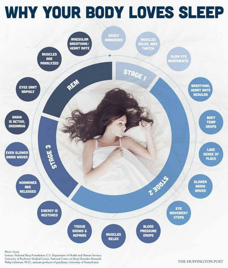 psychology of sleep Sleep difficulties can be treated and there are a number of effective treatments available psychologists at psychology melbourne use a combination of evidence-based approaches, and work with your gp who can prescribe medications, if required.