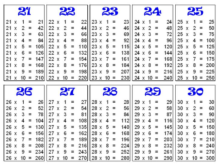 Free Worksheets Printable Times Tables Worksheets Free Math – Multiplication Table Worksheet Generator