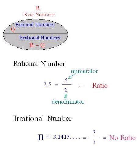 rational vs irrational numbers math ideas pinterest. Black Bedroom Furniture Sets. Home Design Ideas