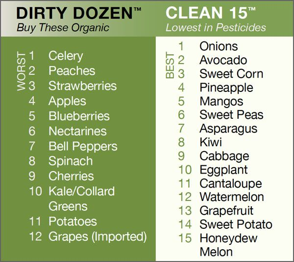 Conscious Eating: might as well ingest less pesticides.