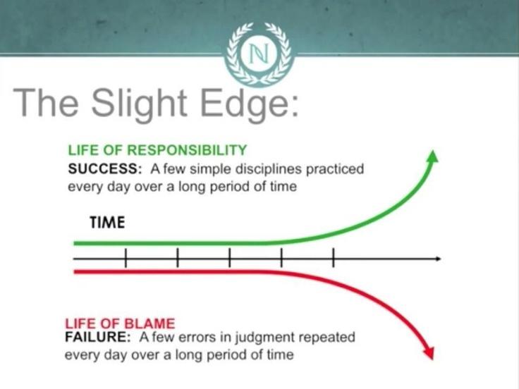 The Slight Edge Quotes