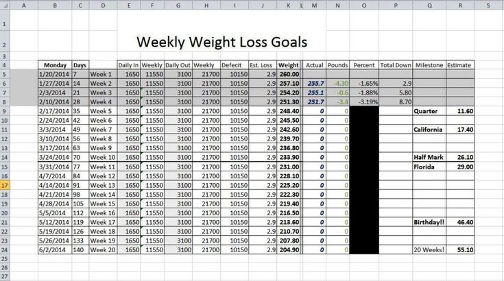 Weekly Weight loss Log
