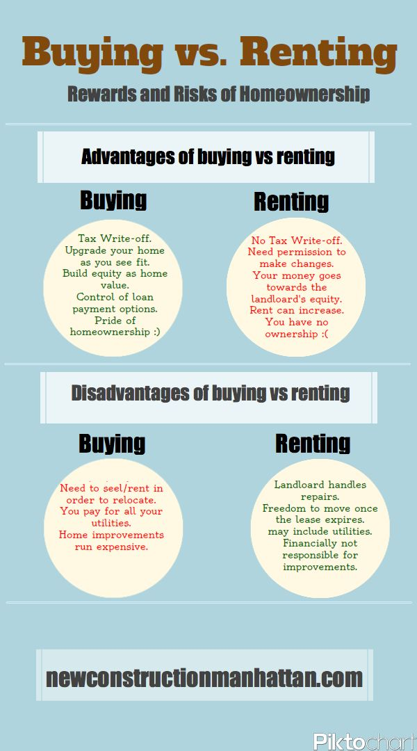 buying versus renting Renting vs buying a home: which is smarter considerations include your age, stress level and investment outlook.