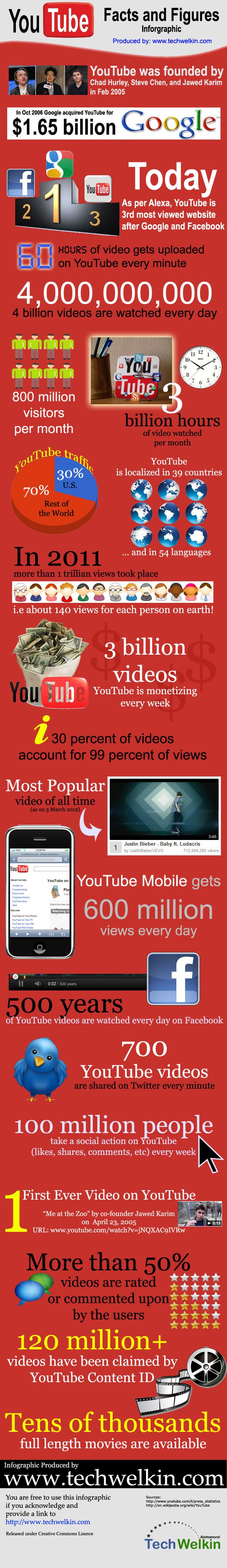 30 Mind Numbing YouTube Facts,Figures and Statistics - Infographic | Jeffbullas's Blog