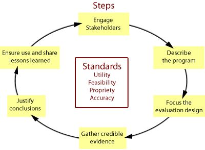 Program Evaluation And Resources