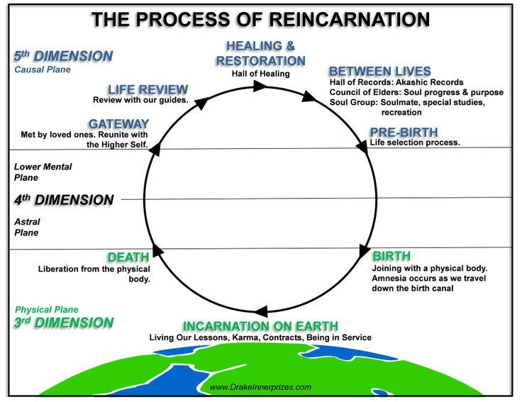 The Wheel of ReincarnationHindu Reincarnation Cycle