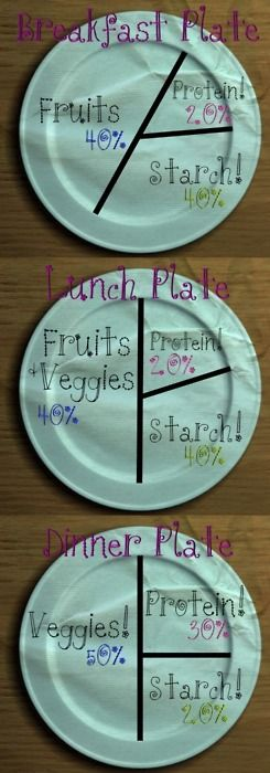 Breakfast, lunch, and dinner portions. Good to know.