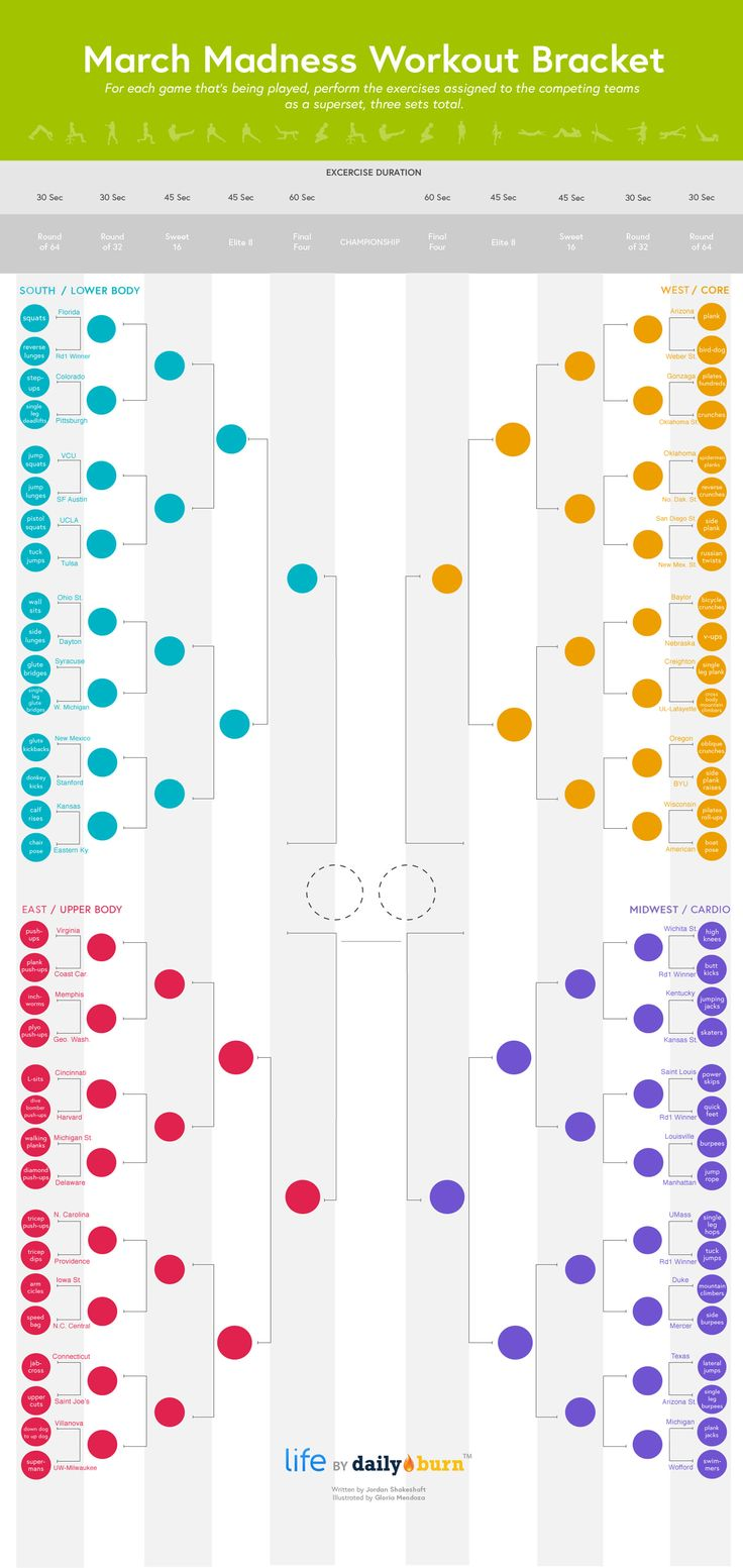 The March Madness Workout Bracket -- so fun! via @DailyBurn
