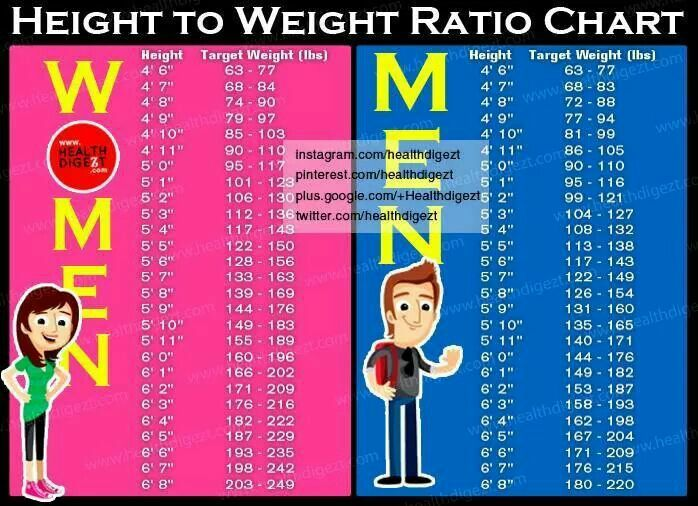 """Search Results for """"Goal Weight Chart"""" – Calendar 2015"""
