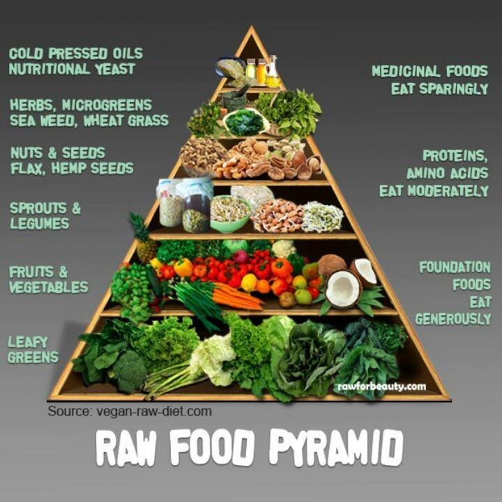 Vegan raw food pyramid health beauty pinterest for 118 degrees raw food cuisine