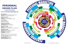 Marketing: Style & Passion / maps, models and slides on marketing  / by Stefano Principato