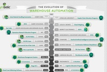 INFOGRAPHICtastic! / A collection of infographics that we found worthy to share! Topics include supply chain, warehouse automation and robotics.  / by Symbotic
