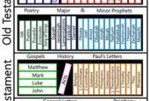 bible class ~ generic / by Jenny Davis