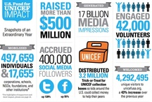 Facts and numbers / See UNICEF's impact around the world. / by UNICEF USA