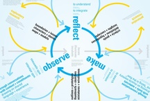 Concept Mapping / by Elizabeth Eastman