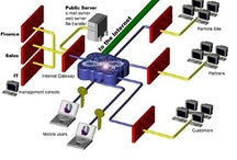 Select infrastructure solution to Invest / Select infrastructure solution to Invest / by ICT ROI