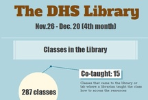 DHS Library Statistics / by Duncanville High School Library