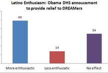 Polls / by ThinkProgress