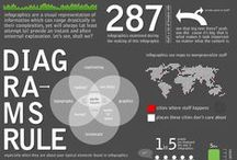 Infographics / http://www.kanki-knight.com/ / by Gordon Knight