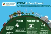 STEM activities  / by SMART Technologies